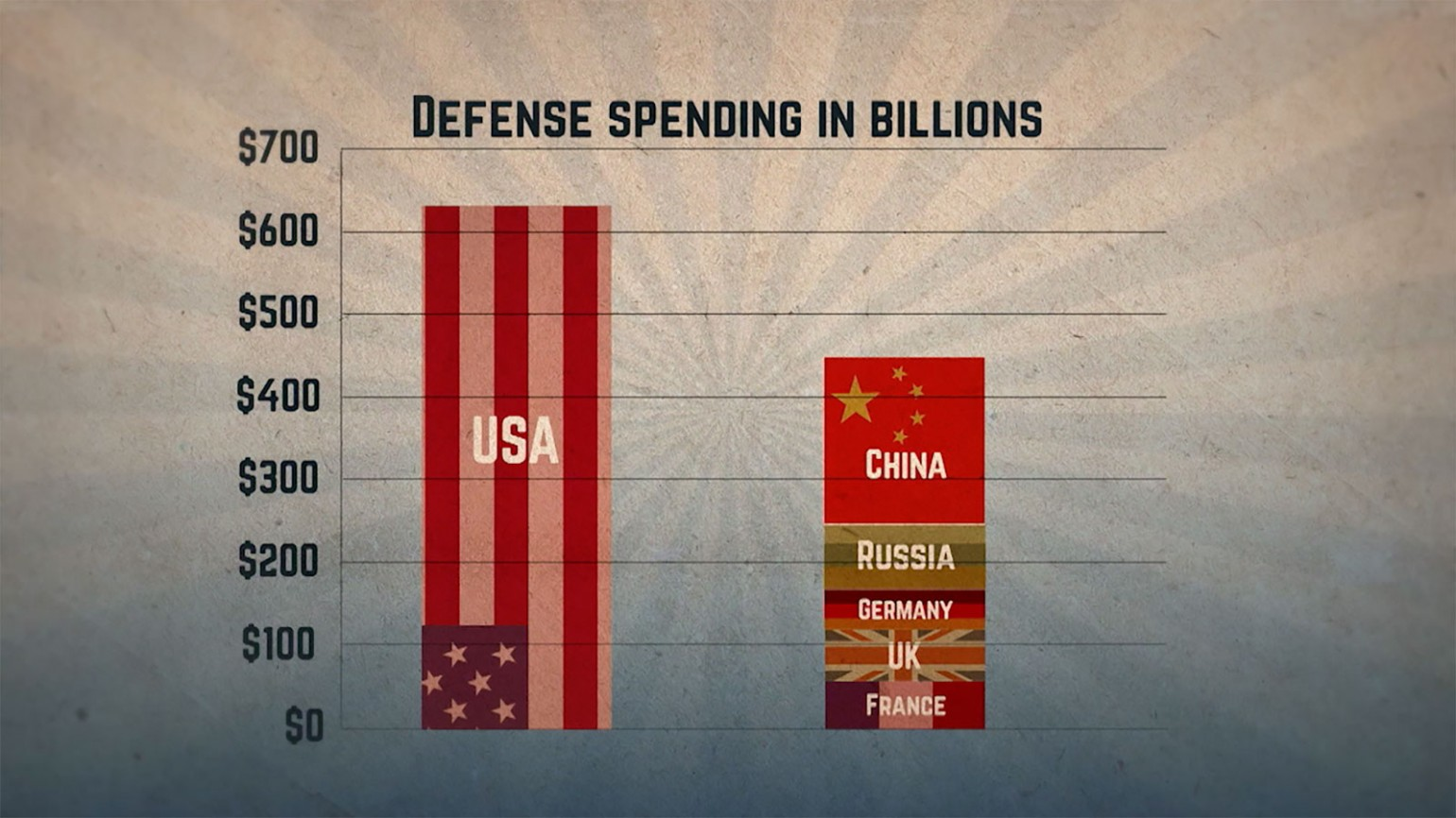 Table showing defense spending in billions of the USA compared to other countries. Photo courtesy of James Shelley.